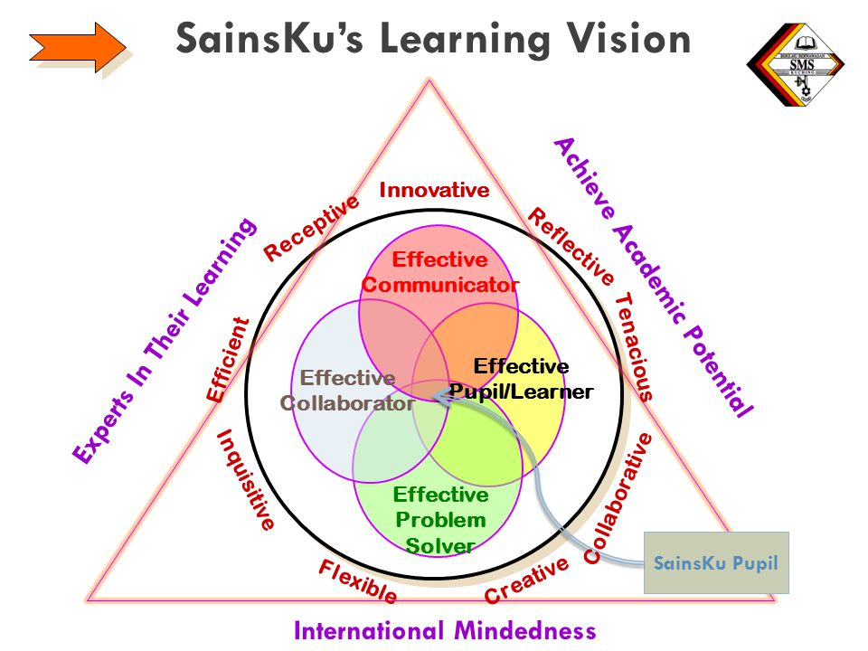 SainsKu's Learning Vision 7 Effective Collaborator Effective Communicator Effective Pupil/Learner SainsKu Pupil Reflective Efficient Creative Inquisitive Receptive Tenacious Flexible Collaborative Experts In Their Learning International Mindedness Achieve Academic Potential Innovative Effective Problem Solver