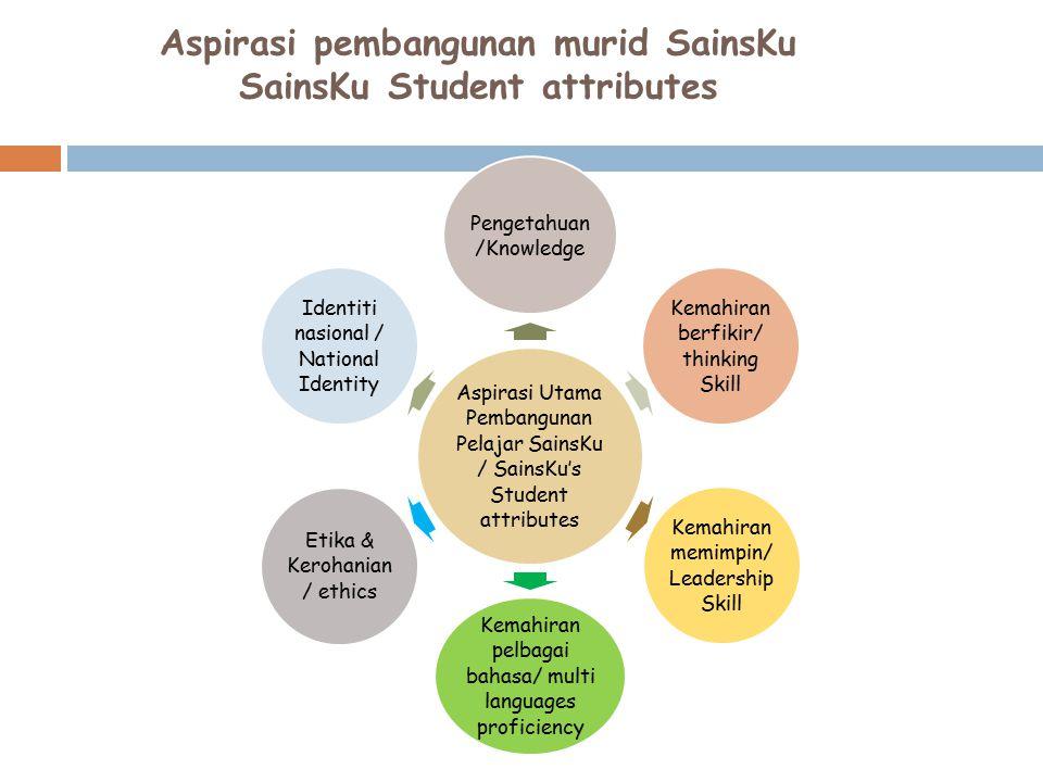 Aspirasi pembangunan murid SainsKu SainsKu Student attributes Aspirasi Utama Pembangunan Pelajar SainsKu / SainsKu's Student attributes Pengetahuan /K