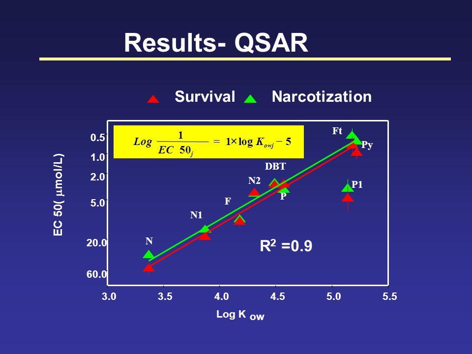 Results- QSAR Log K ow 3.03.54.04.55.05.5 0.5 1.0 2.0 5.0 20.0 60.0 NarcotizationSurvival N N1 P1 F DBT N2 P Py Ft EC 50(  mol/L) R 2 =0.9 5log1 50 1  owj j K EC Log