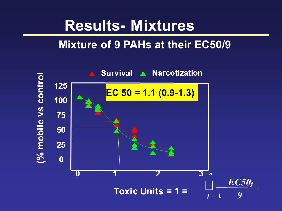 Results- Mixtures Mixture of 9 PAHs at their EC50/9 0123 0 25 50 75 100 125 Toxic Units = 1 = Survival Narcotization (% mobile vs control EC 50 = 1.1 (0.9-1.3)   9 j j 9 EC50 1