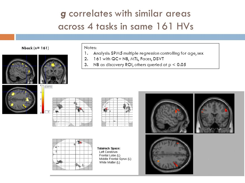 g correlates with similar areas across 4 tasks in same 161 HVs Nback (n= 161) Notes: 1.Analysis: SPM5 multiple regression controlling for age, sex 2.1