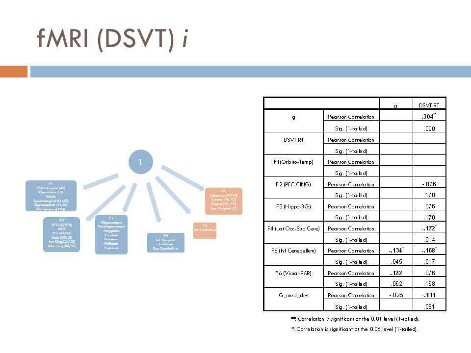 fMRI (DSVT) i i F1 Orbitofrontal (47) Operculum (13) Insula Suparmarginal (L) (40) Sup temporal (41,42) Mid temporal (TG) F2 SFG (8/9/6) MFG IFG (44/45) Med SFG (8) Ant Cing (24/32) Mid Cing (24/31) F3 Hippocampus Parahippocampus Amygdala Caudate Putamen Pallidum Thalamus F4 Inf Occipital Fusiform Sup Cerebellum F6 Calcarine (17/18) Cuneus (18, V2) Lingual (19, V3) Sup Occipital (7) F5 Inf Cerbellum