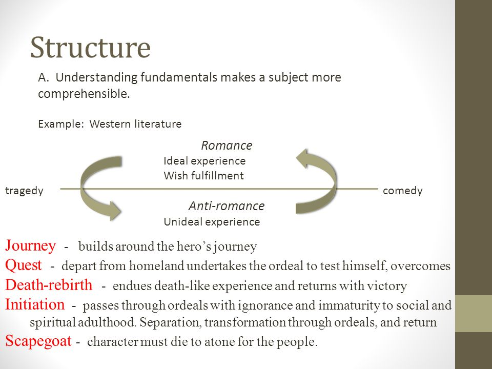 Structure A. Understanding fundamentals makes a subject more comprehensible.