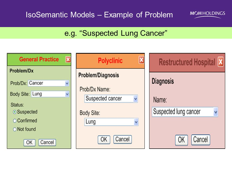 IsoSemantic Models – Example of Problem e.g. Suspected Lung Cancer