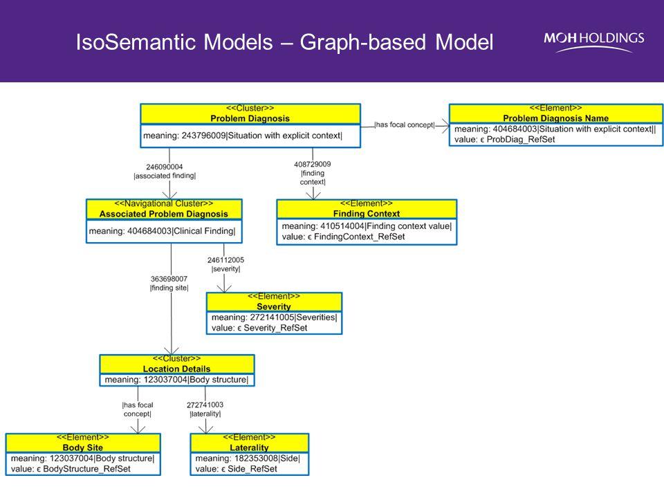 IsoSemantic Models – Graph-based Model