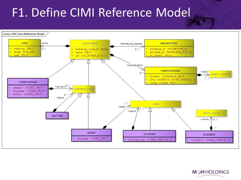F1. Define CIMI Reference Model