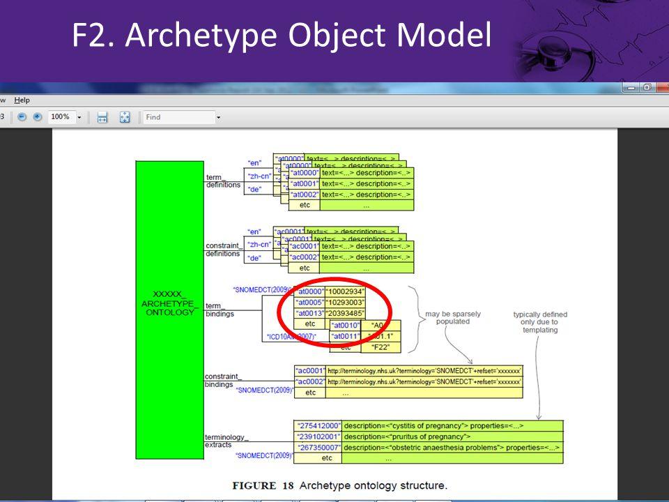 F2. Archetype Object Model