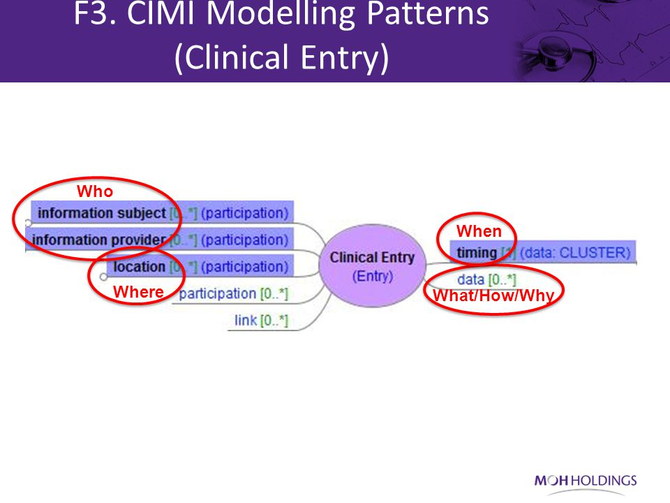 F3. CIMI Modelling Patterns (Clinical Entry) Who Where When What/How/Why
