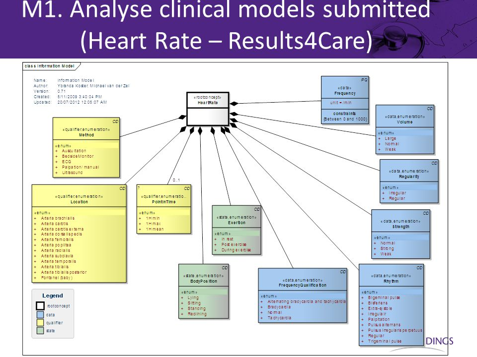 M1. Analyse clinical models submitted (Heart Rate – Results4Care)