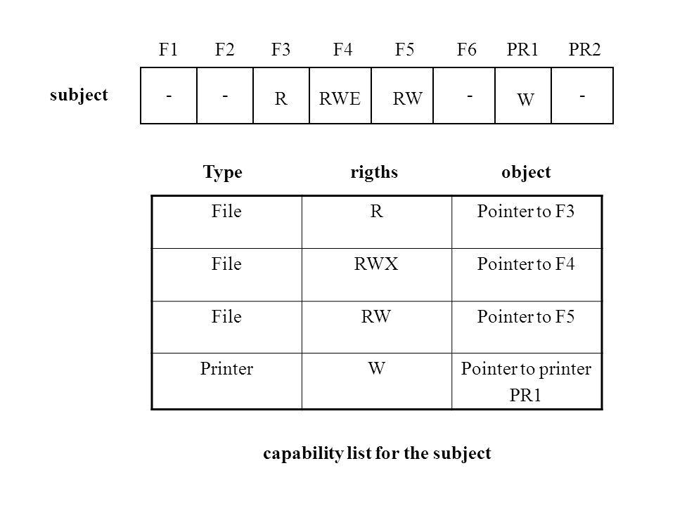F1F2F3F4F5F6PR1PR2 -- RRWERW -- W subject FileRPointer to F3 FileRWXPointer to F4 FileRWPointer to F5 PrinterWPointer to printer PR1 Typerigthsobject capability list for the subject