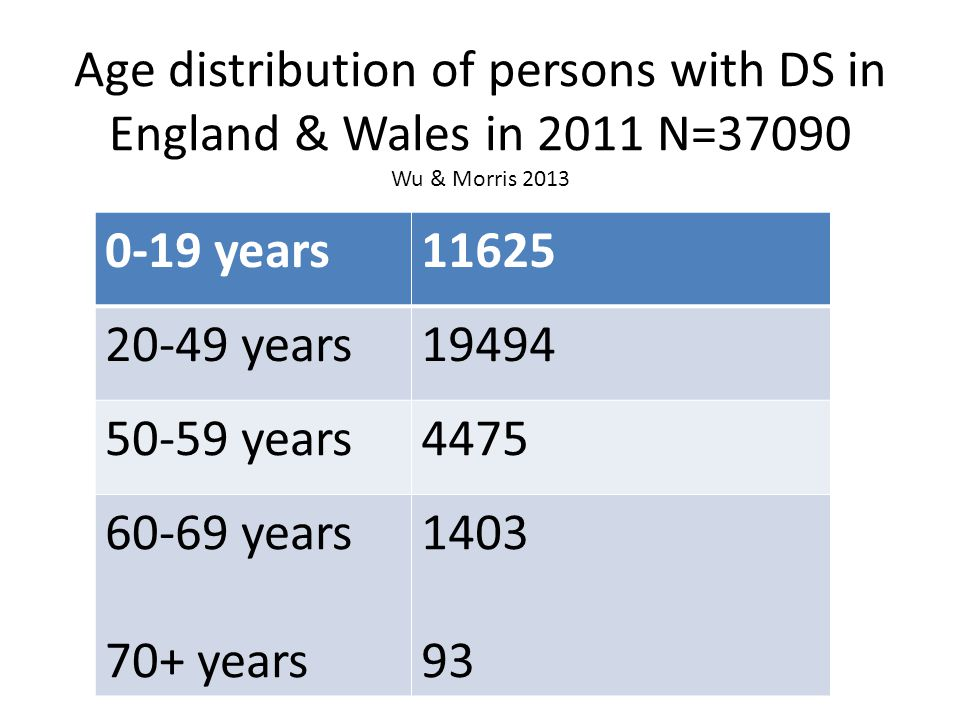 Age distribution of persons with DS in England & Wales in 2011 N=37090 Wu & Morris 2013 0-19 years11625 20-49 years19494 50-59 years4475 60-69 years 70+ years 1403 93