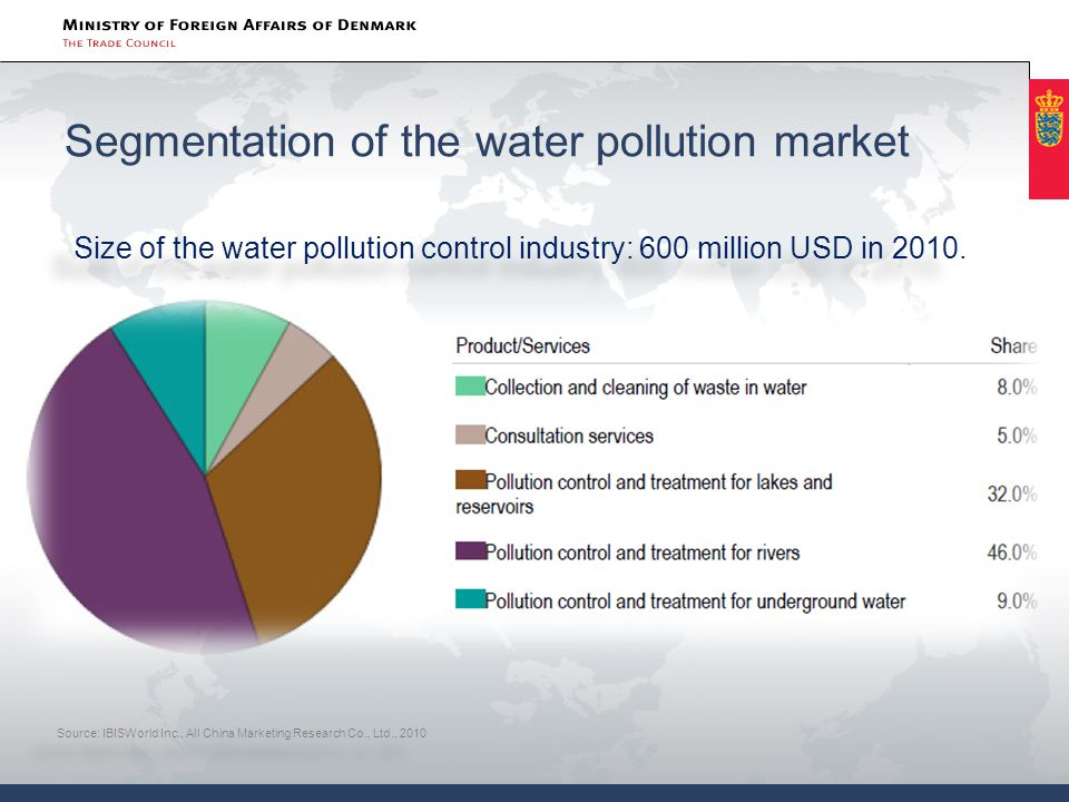Segmentation of the water pollution market Source: IBISWorld Inc., All China Marketing Research Co., Ltd., 2010 Size of the water pollution control industry: 600 million USD in 2010.