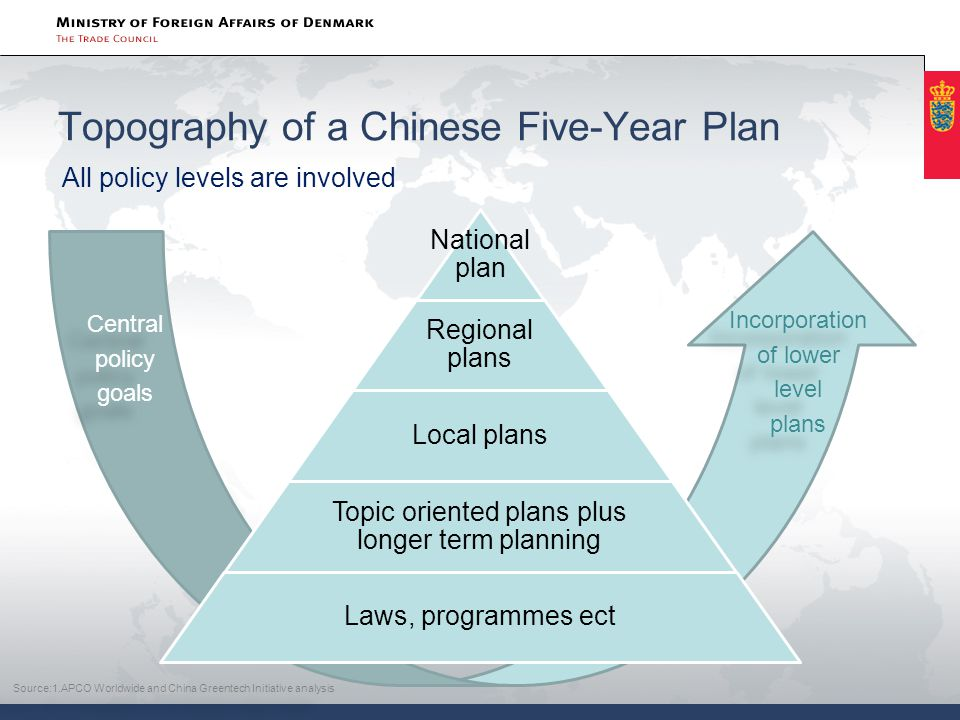 Topography of a Chinese Five-Year Plan All policy levels are involved National plan Regional plans Local plans Topic oriented plans plus longer term p