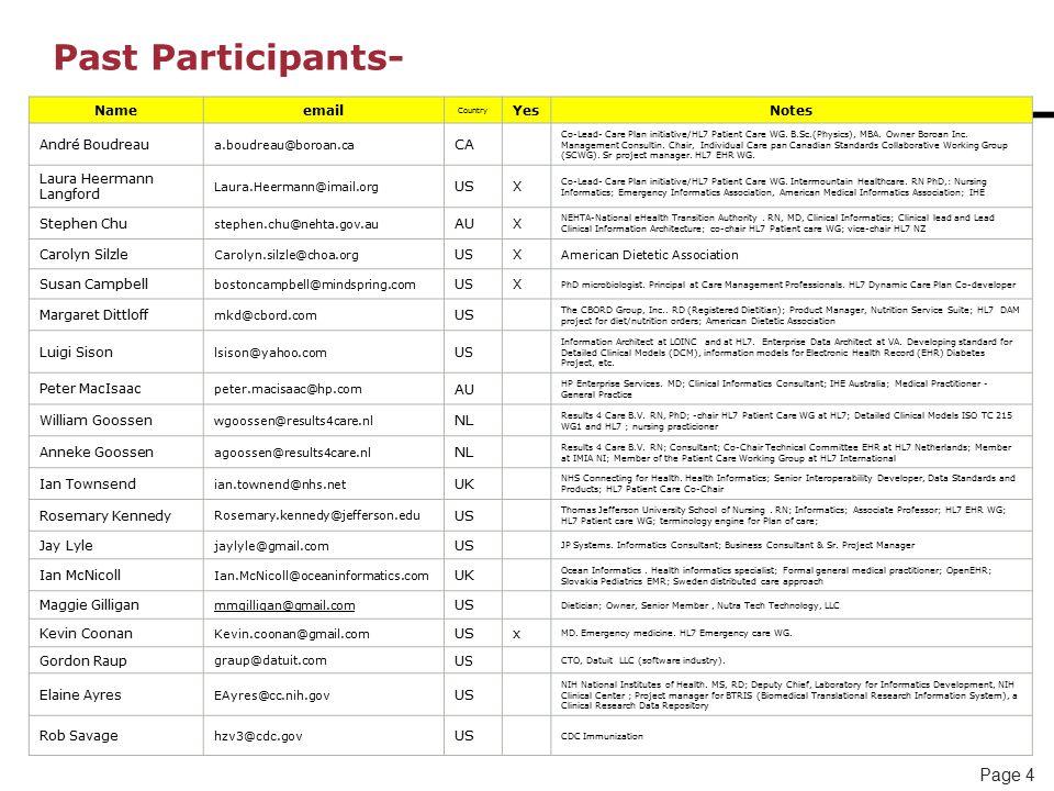 Page 4 Past Participants- Nameemail Country YesNotes André Boudreau a.boudreau@boroan.ca CA Co-Lead- Care Plan initiative/HL7 Patient Care WG.