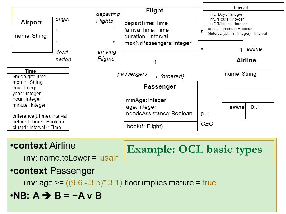16 Airport Flight Passenger Airline * * * * minAge: Integer age: Integer needsAssistance: Boolean departTime: Time /arrivalTime: Time duration : Interval maxNrPassengers: Integer origin desti- nation name: String {ordered} arriving Flights departing Flights CEO 0..1 flights passengers book(f : Flight) 0..1 airline Time difference(t:Time):Interval before(t: Time): Boolean plus(d : Interval) : Time $midnight: Time month : String day : Integer year : Integer hour : Integer minute : Integer Interval equals(i:Interval):Boolean $Interval(d,h,m : Integer) : Interval nrOfDays : Integer nrOfHours : Integer nrOfMinutes : Integer 1 1 1 1 context Airline inv: name.toLower = 'usair' context Passenger inv: age >= ((9.6 - 3.5)* 3.1).floor implies mature = true NB: A  B = ~A v B Example: OCL basic types