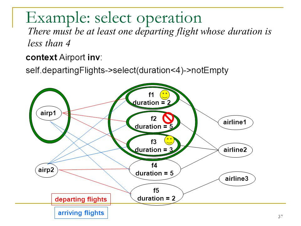 37 Example: select operation context Airport inv: self.departingFlights->select(duration notEmpty departing flights arriving flights airp1 airp2 airline1 airline2 airline3 f5 duration = 2 f1 duration = 2 f4 duration = 5 f2 duration = 5 f3 duration = 3 There must be at least one departing flight whose duration is less than 4