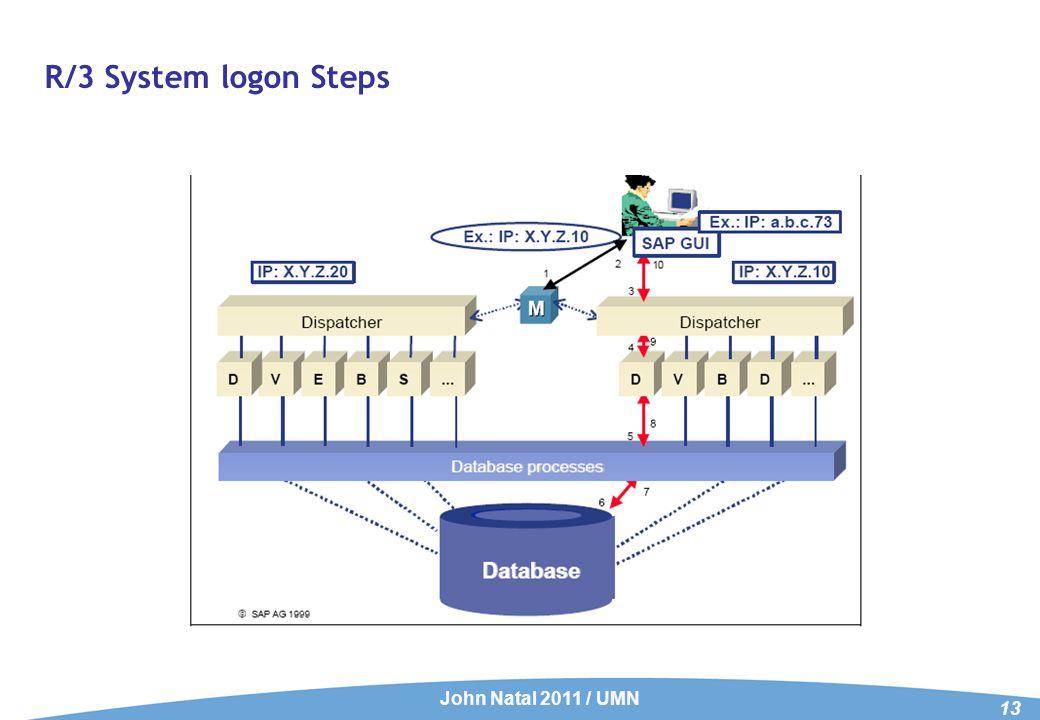 R/3 System logon Steps John Natal 2011 / UMN 13