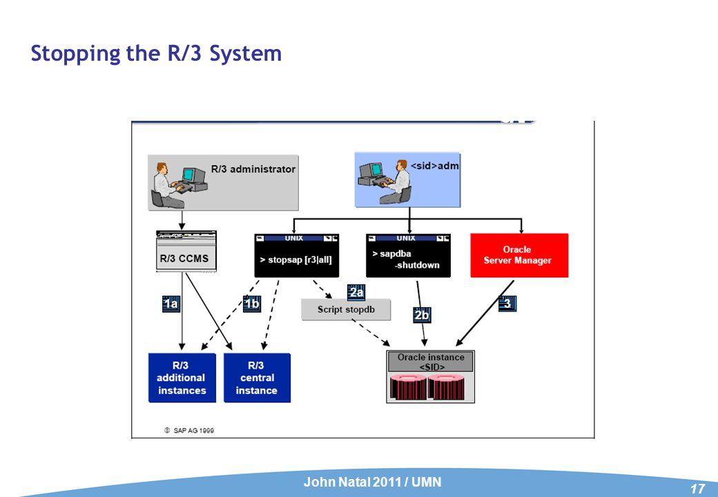 Stopping the R/3 System John Natal 2011 / UMN 17