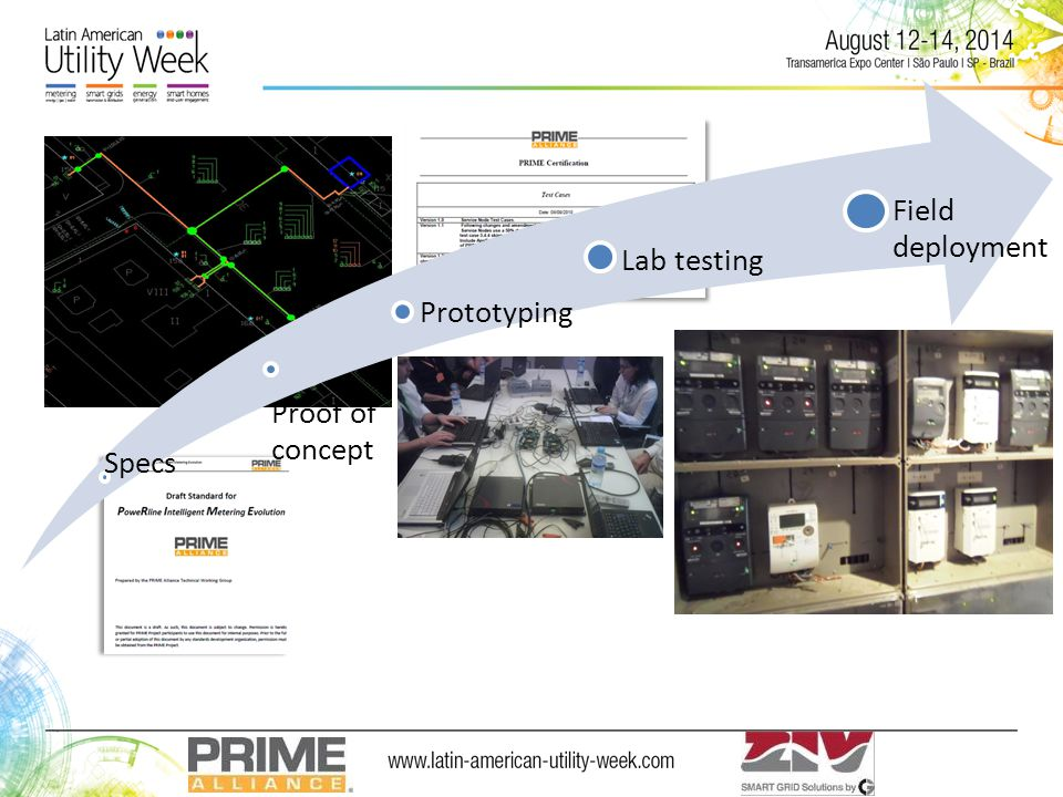 Specs Proof of concept Prototyping Lab testing Field deployment