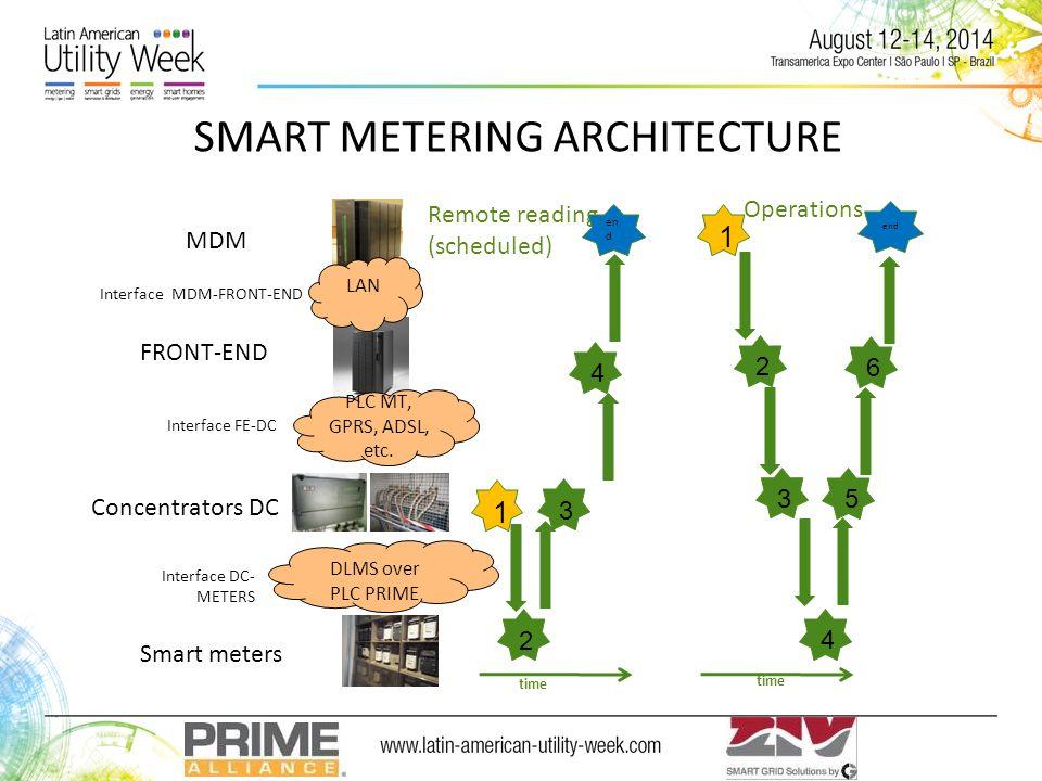 Remote reading (scheduled) PLC MT, GPRS, ADSL, etc.