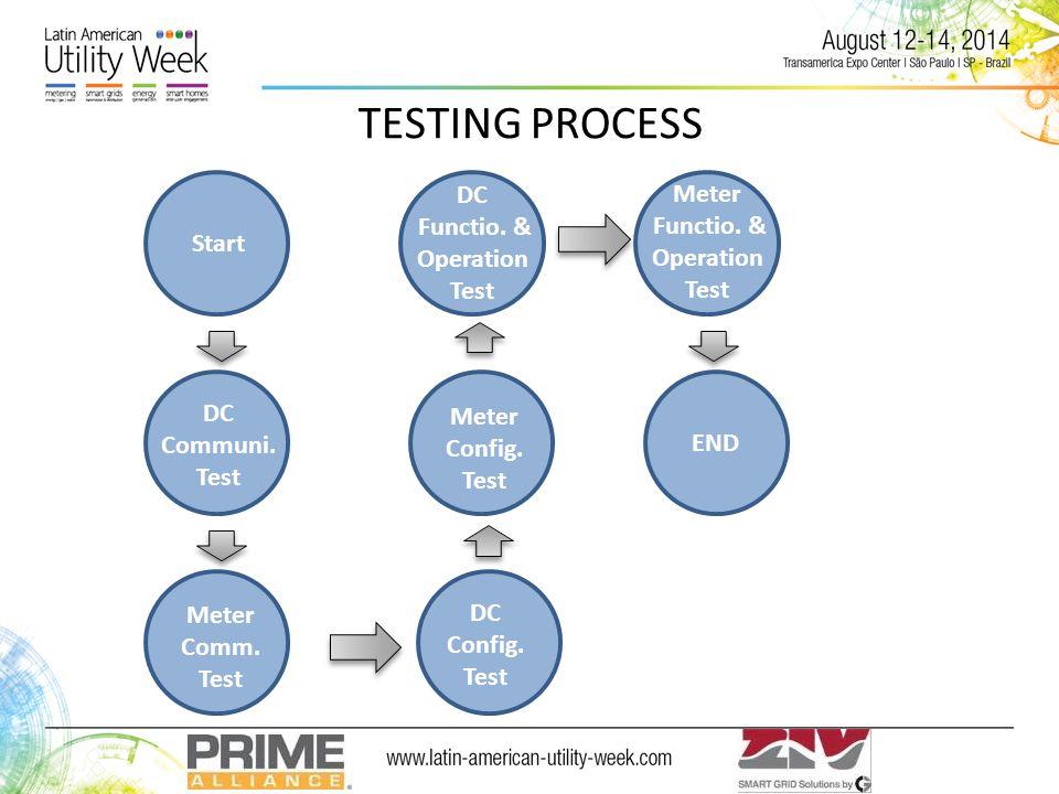 Start DC Communi. Test Meter Comm. Test DC Config.
