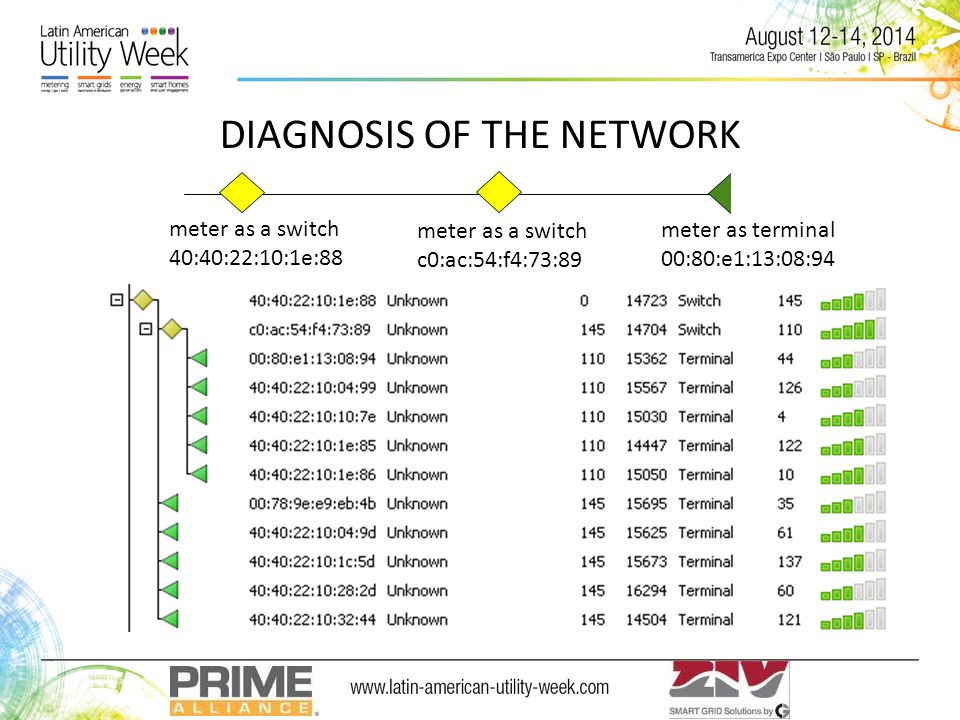 DIAGNOSIS OF THE NETWORK meter as a switch 40:40:22:10:1e:88 meter as a switch c0:ac:54:f4:73:89 meter as terminal 00:80:e1:13:08:94