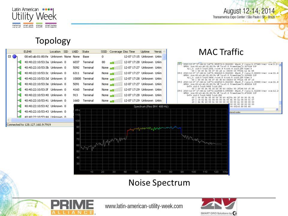 Topology MAC Traffic Noise Spectrum