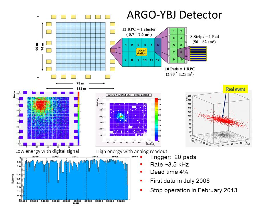  Trigger: 20 pads  Rate ~3.5 kHz  Dead time 4%  First data in July 2006  Stop operation in February 2013 ARGO-YBJ Detector Low energy with digital signal High energy with analog readout