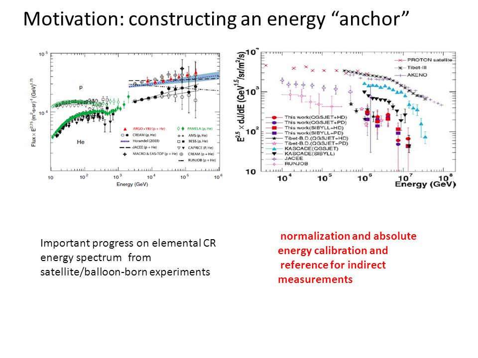 Motivation: constructing an energy anchor Important progress on elemental CR energy spectrum from satellite/balloon-born experiments normalization and absolute energy calibration and reference for indirect measurements