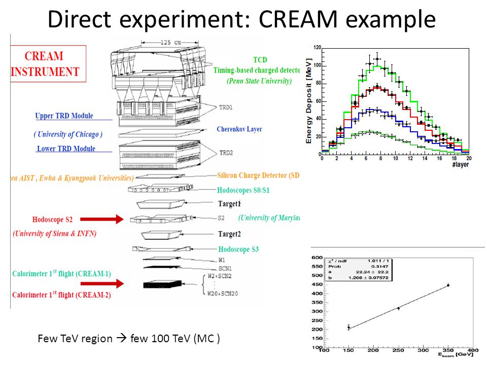 Direct experiment: CREAM example Few TeV region  few 100 TeV (MC )