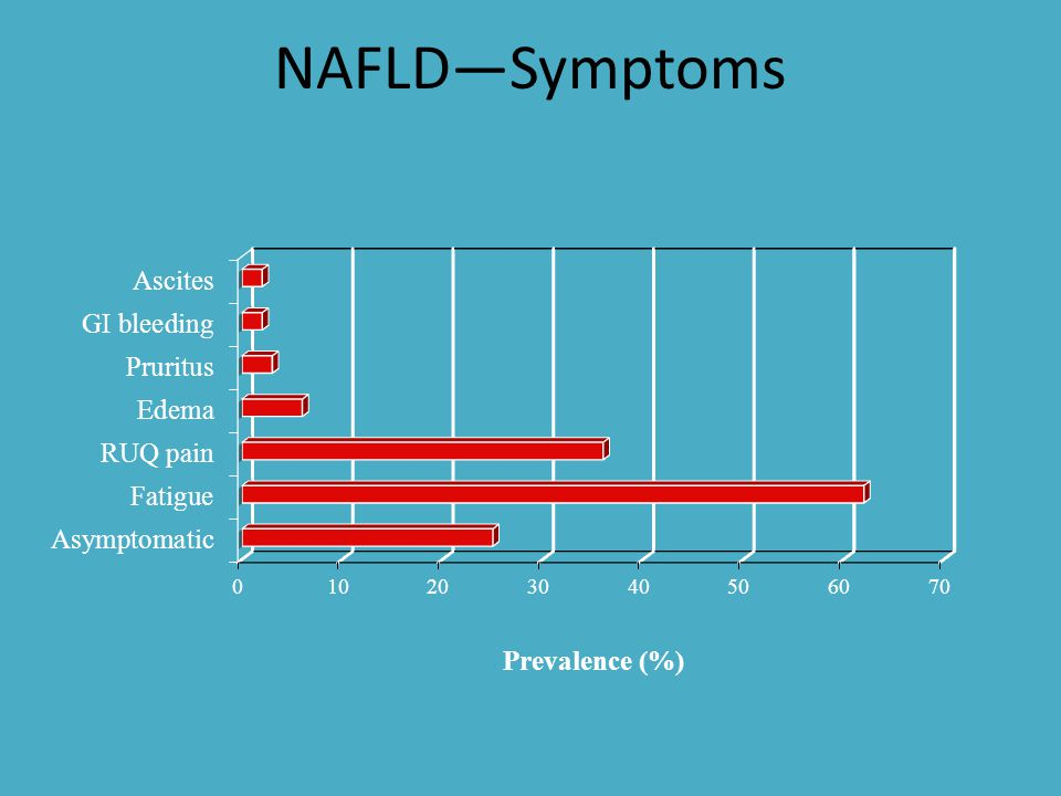 Decreased survival in patients with NAFLD Adams et al, Gastroenterology, 2005, 129:113-121 10y follow-up Observed - 77% Expected - 87% p<0.005