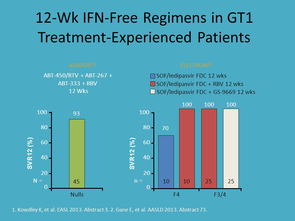 Efficacy With Sofosbuvir + P/R in Tx-Naive GT1/4/5/6 Patients: Phase III Trials Single-arm study of sofosbuvir + P/R for 12 wks SVR12 (%) 92 80 100 80 60 40 20 0 No Cirrhosis Cirrhosis 252/27343/54 SVR12 According to Fibrosis Level SVR12 (%) 89 96 100 80 60 40 20 0 GT1GT4GT5/6 261/29227/287/7 SVR12 According to GT n/N = Lawitz E, et al.