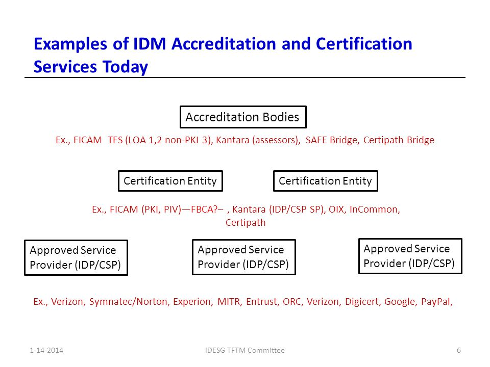 1-14-2014IDESG TFTM Committee6 Examples of IDM Accreditation and Certification Services Today Accreditation Bodies Certification Entity Approved Service Provider (IDP/CSP) Approved Service Provider (IDP/CSP) Approved Service Provider (IDP/CSP) Ex., FICAM TFS (LOA 1,2 non-PKI 3), Kantara (assessors), SAFE Bridge, Certipath Bridge Ex., FICAM (PKI, PIV)—FBCA –, Kantara (IDP/CSP SP), OIX, InCommon, Certipath Ex., Verizon, Symnatec/Norton, Experion, MITR, Entrust, ORC, Verizon, Digicert, Google, PayPal,
