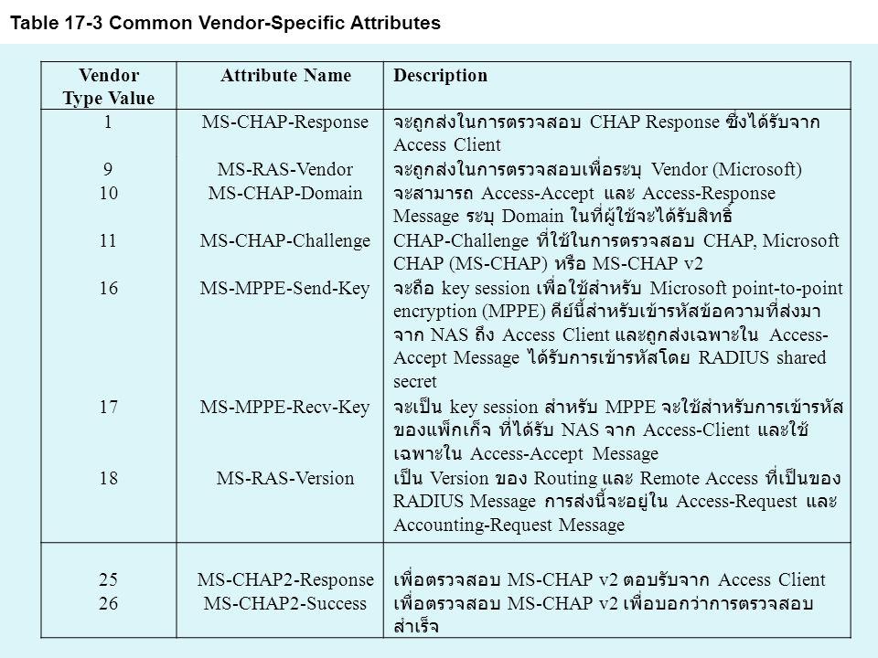 Vendor Type Value Attribute NameDescription 1MS-CHAP-Response จะถูกส่งในการตรวจสอบ CHAP Response ซึ่งได้รับจาก Access Client 9MS-RAS-Vendor จะถูกส่งในการตรวจสอบเพื่อระบุ Vendor (Microsoft) 10MS-CHAP-Domain จะสามารถ Access-Accept และ Access-Response Message ระบุ Domain ในที่ผู้ใช้จะได้รับสิทธิ์ 11MS-CHAP-Challenge CHAP-Challenge ที่ใช้ในการตรวจสอบ CHAP, Microsoft CHAP (MS-CHAP) หรือ MS-CHAP v2 16MS-MPPE-Send-Key จะถือ key session เพื่อใช้สำหรับ Microsoft point-to-point encryption (MPPE) คีย์นี้สำหรับเข้ารหัสข้อความที่ส่งมา จาก NAS ถึง Access Client และถูกส่งเฉพาะใน Access- Accept Message ได้รับการเข้ารหัสโดย RADIUS shared secret 17MS-MPPE-Recv-Key จะเป็น key session สำหรับ MPPE จะใช้สำหรับการเข้ารหัส ของแพ็กเก็จ ที่ได้รับ NAS จาก Access-Client และใช้ เฉพาะใน Access-Accept Message 18MS-RAS-Version เป็น Version ของ Routing และ Remote Access ที่เป็นของ RADIUS Message การส่งนี้จะอยู่ใน Access-Request และ Accounting-Request Message 25MS-CHAP2-Response เพื่อตรวจสอบ MS-CHAP v2 ตอบรับจาก Access Client 26MS-CHAP2-Success เพื่อตรวจสอบ MS-CHAP v2 เพื่อบอกว่าการตรวจสอบ สำเร็จ Table 17-3 Common Vendor-Specific Attributes