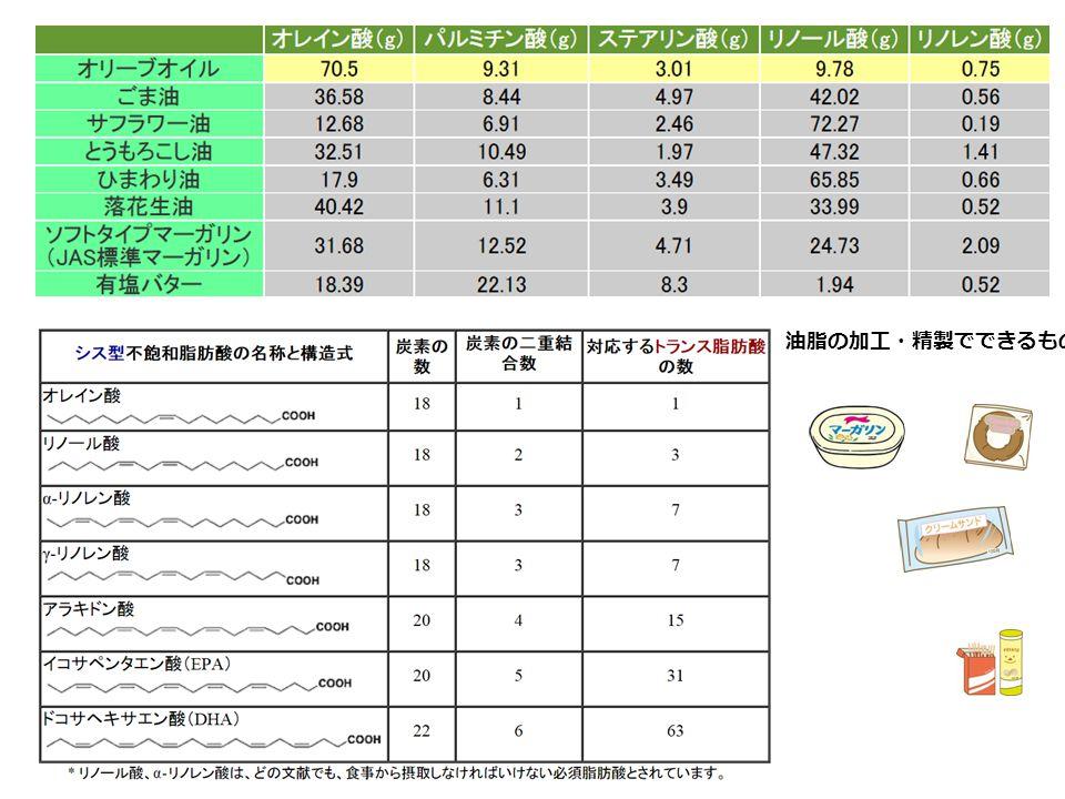 開発中糖尿病薬 2010 年 第 53 回日本糖尿病学会年次学術集会(岡山) 「新規抗糖尿病薬」シンポジウム Glucokinase 活性薬: β 細胞ブドウ糖センサー活性化でインスリン分泌促進 SGLT-2 阻害薬: 尿からのブドウ糖は排出を促進する。血圧も低下! Hydroxychloroquine: インスリン血中濃度を維持することで血糖低下 PPARx : PPARα/γ 作動薬 GPR40 作動薬: インスリン分泌促進薬 (TAK-875) インスリン経口薬 / 吸入薬: インスリン注射に代わるインスリン補充