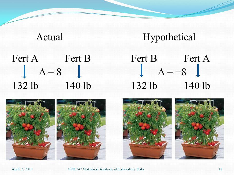 April 2, 2013SPH 247 Statistical Analysis of Laboratory Data18 132 lb140 lb 132 lb Fert A Fert B ActualHypothetical ∆ = 8∆ = −8