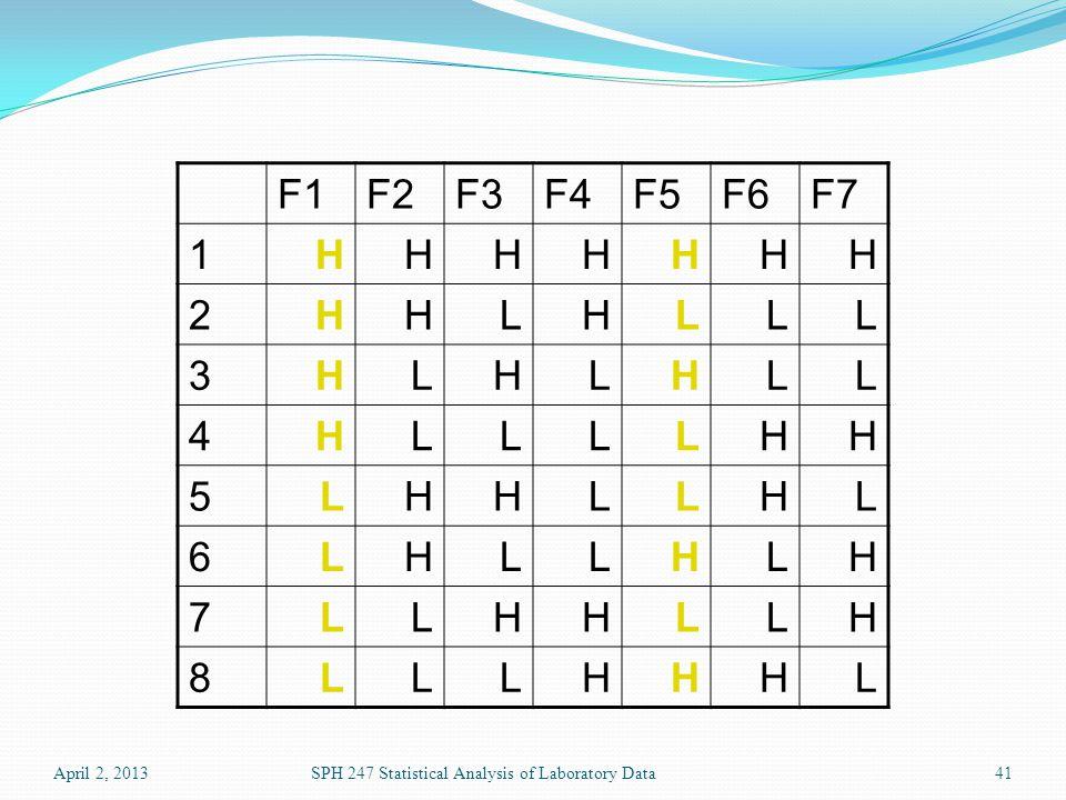 April 2, 2013SPH 247 Statistical Analysis of Laboratory Data41 F1F2F3F4F5F6F7 1HHHHHHH 2HHLHLLL 3HLHLHLL 4HLLLLHH 5LHHLLHL 6LHLLHLH 7LLHHLLH 8LLLHHHL