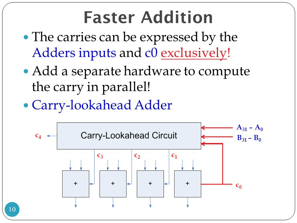Faster Addition The carries can be expressed by the Adders inputs and c0 exclusively! Add a separate hardware to compute the carry in parallel! Carry-