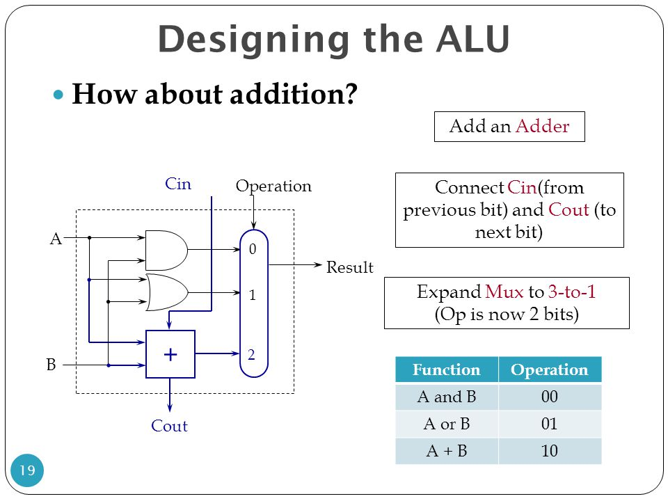 Designing the ALU How about addition? 19 Cin Cout + Add an Adder Connect Cin(from previous bit) and Cout (to next bit) Expand Mux to 3-to-1 (Op is now