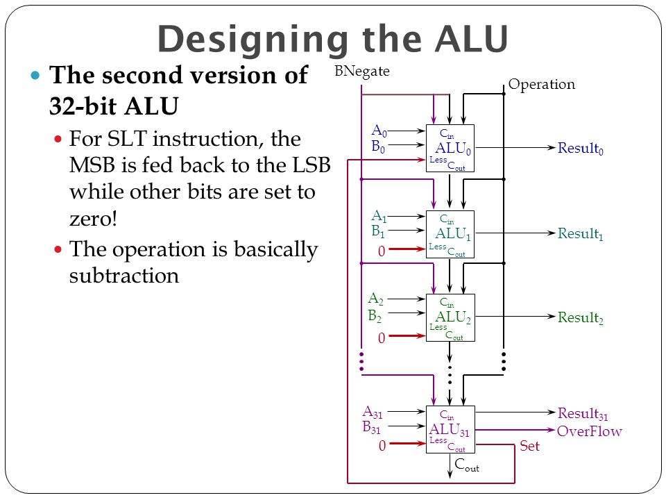 The second version of 32-bit ALU For SLT instruction, the MSB is fed back to the LSB while other bits are set to zero! The operation is basically subt