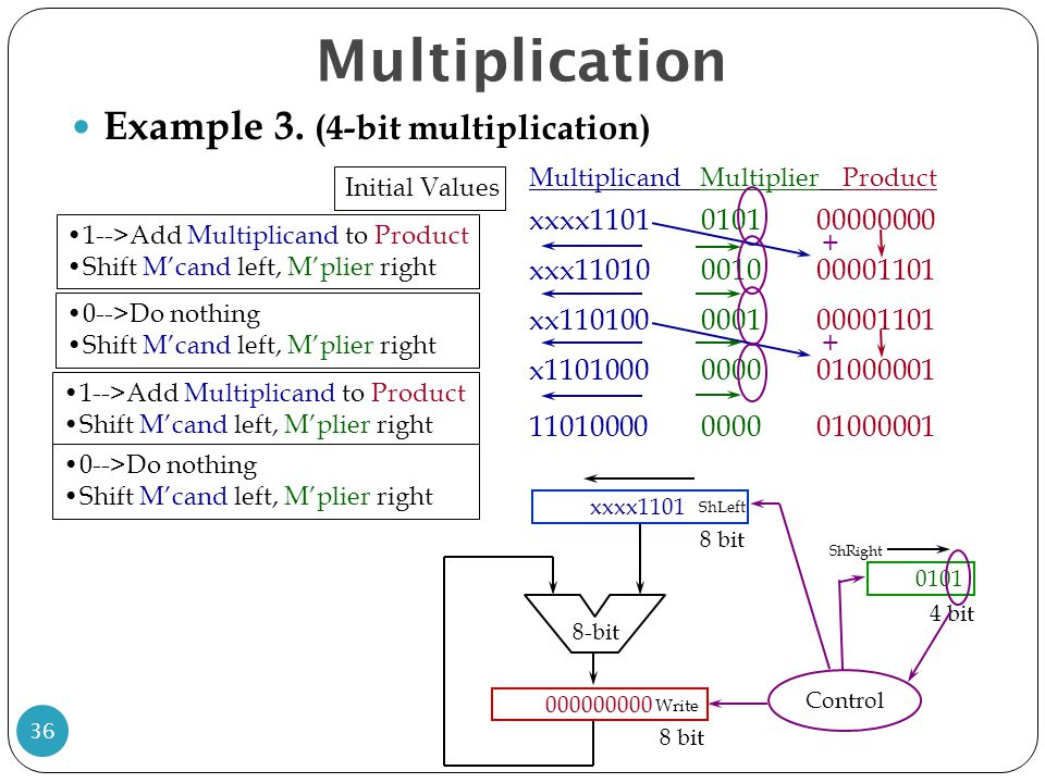 Multiplication Example 3. (4-bit multiplication) 36 Multiplicand MultiplierProduct xxxx1101 010100000000 Initial Values 1-->Add Multiplicand to Produc