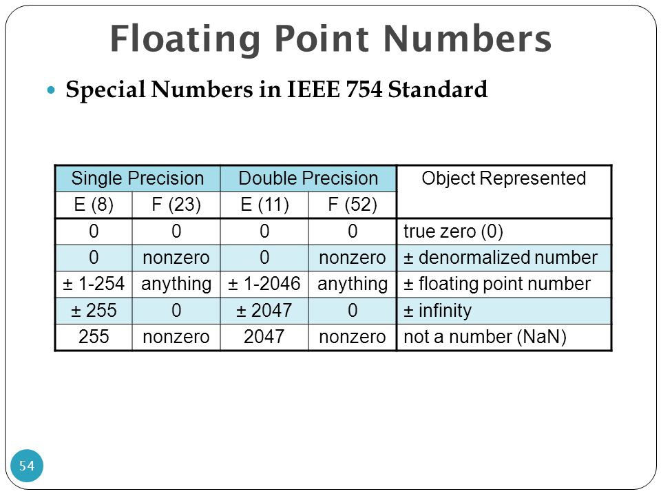Floating Point Numbers Special Numbers in IEEE 754 Standard 54 Single PrecisionDouble PrecisionObject Represented E (8)F (23)E (11)F (52) 0000true zer