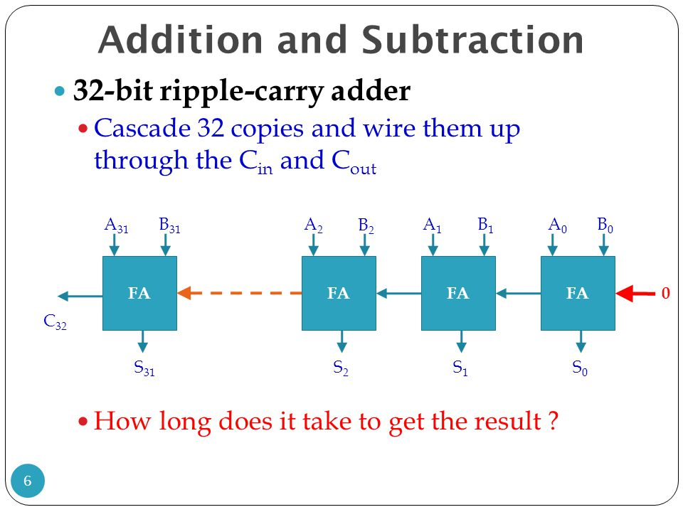 Addition and Subtraction 32-bit ripple-carry adder Cascade 32 copies and wire them up through the C in and C out How long does it take to get the resu
