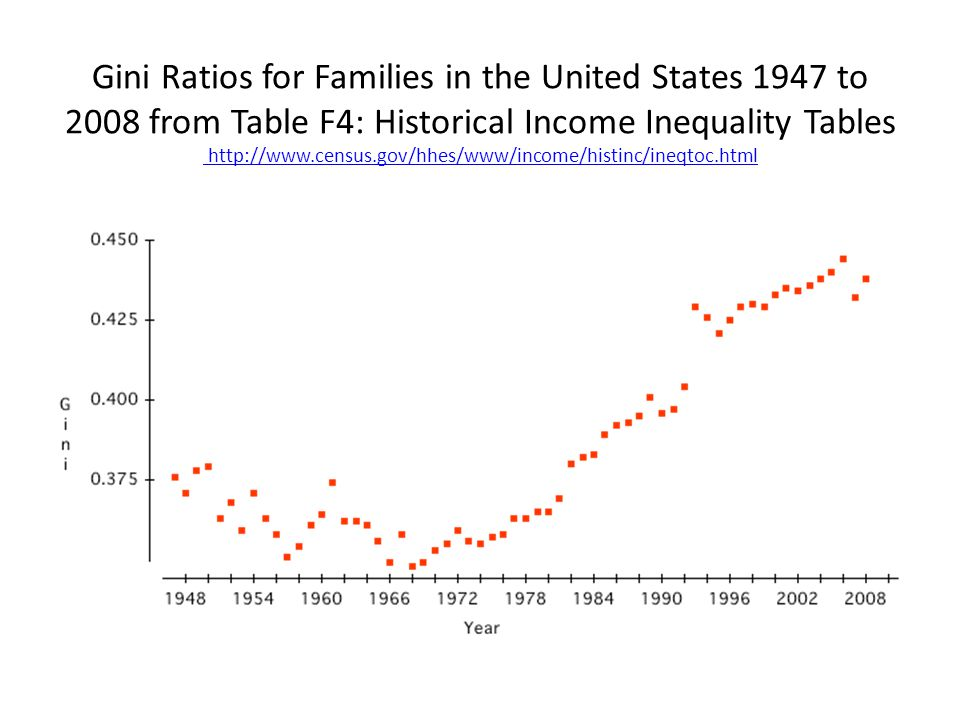 Gini Ratios for Families in the United States 1947 to 2008 from Table F4: Historical Income Inequality Tables http://www.census.gov/hhes/www/income/histinc/ineqtoc.html http://www.census.gov/hhes/www/income/histinc/ineqtoc.html