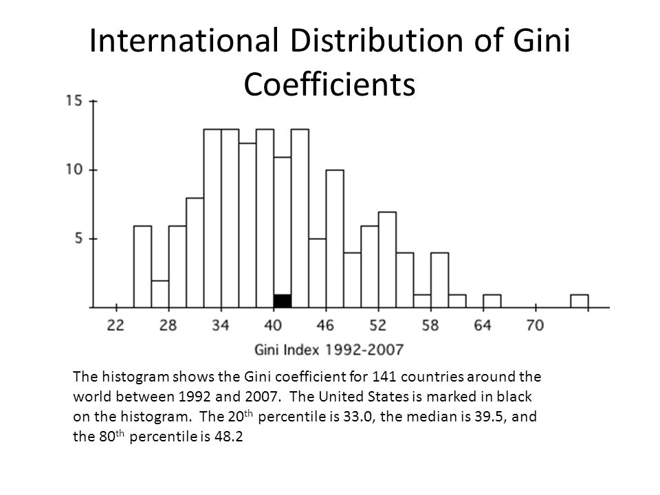 International Distribution of Gini Coefficients The histogram shows the Gini coefficient for 141 countries around the world between 1992 and 2007.