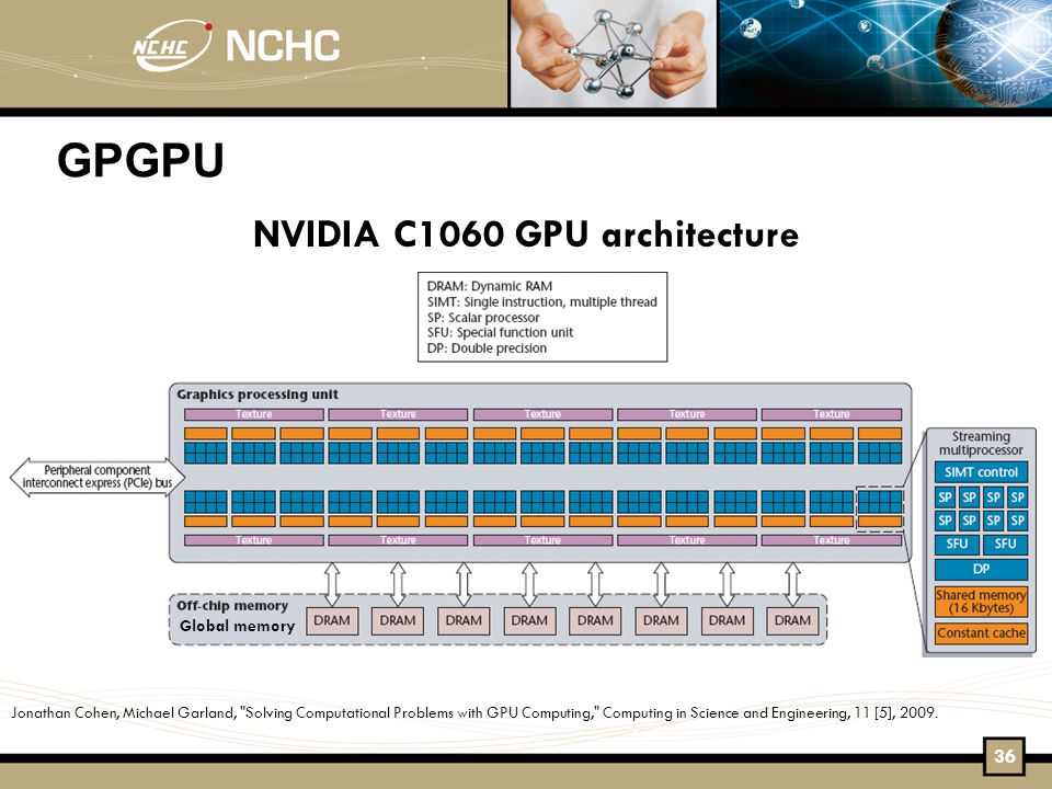 GPGPU NVIDIA C1060 GPU architecture Jonathan Cohen, Michael Garland, Solving Computational Problems with GPU Computing, Computing in Science and Engineering, 11 [5], 2009.