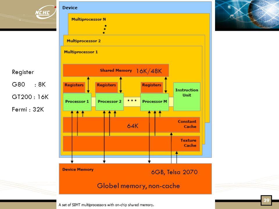 Globel memory, non-cache 64K 16K/48K Register G80 : 8K GT200 : 16K Fermi : 32K 6GB, Telsa 2070 39
