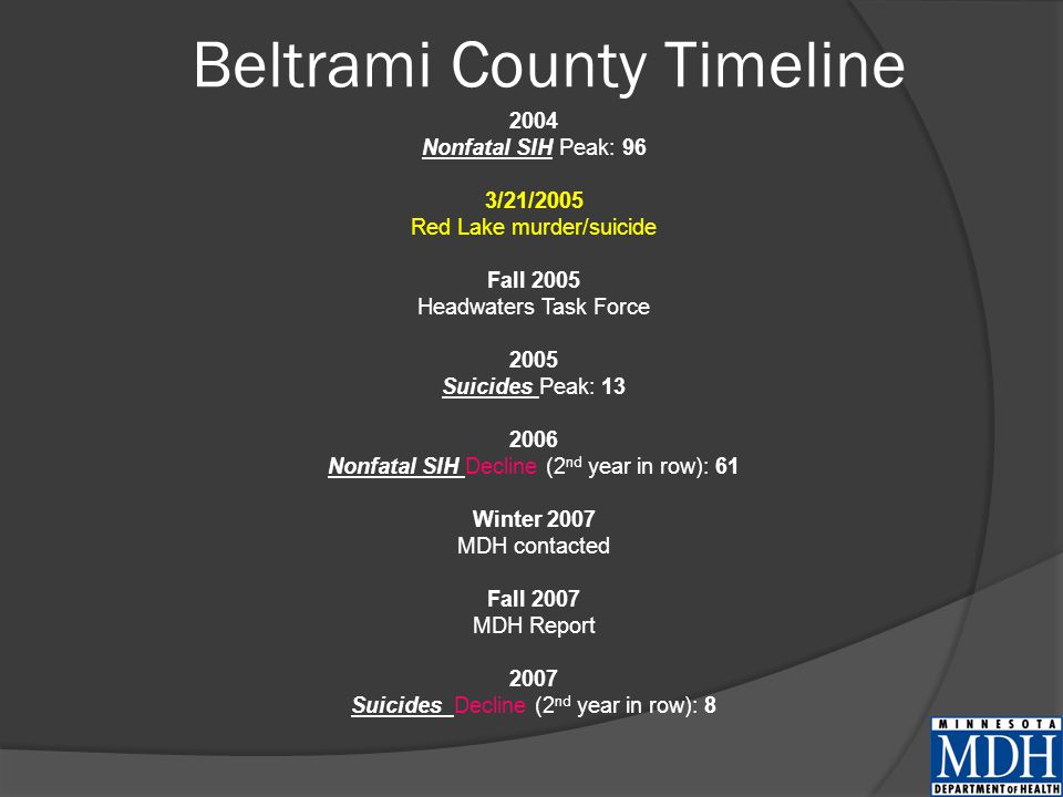 Beltrami County Timeline 2004 Nonfatal SIH Peak: 96 3/21/2005 Red Lake murder/suicide Fall 2005 Headwaters Task Force 2005 Suicides Peak: 13 2006 Nonfatal SIH Decline (2 nd year in row): 61 Winter 2007 MDH contacted Fall 2007 MDH Report 2007 Suicides Decline (2 nd year in row): 8