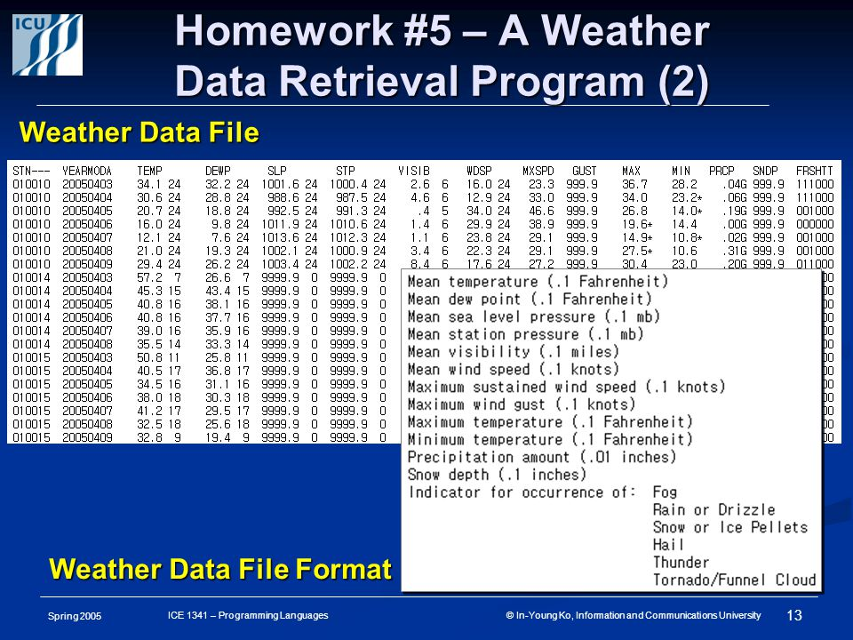 Spring 2005 13 ICE 1341 – Programming Languages © In-Young Ko, Information and Communications University Homework #5 – A Weather Data Retrieval Program (2) Weather Data File Weather Data File Format