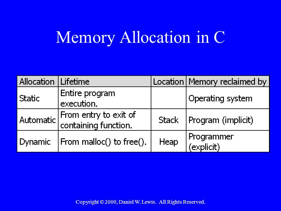 Copyright © 2000, Daniel W. Lewis. All Rights Reserved. Memory Allocation in C